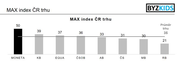 MAX index ČR trhu